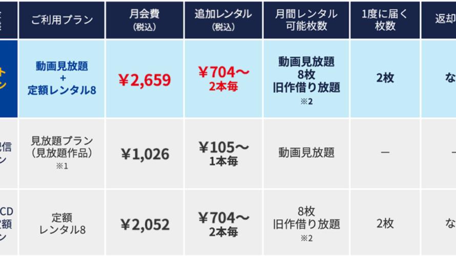 TSUTAYA DISCAS / TVとは?動画配信サービスと宅配レンタルサービスの違い